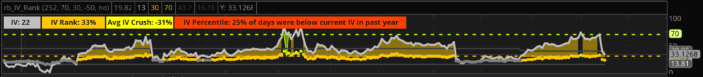CSCO IV Chart