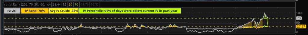MSFT IV Chart