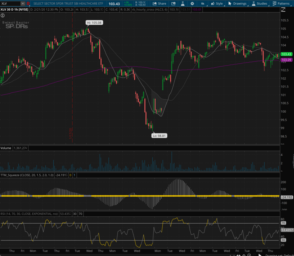 XLV Hourly Chart