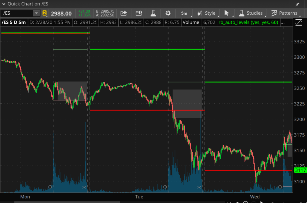 Early week /ES Chart