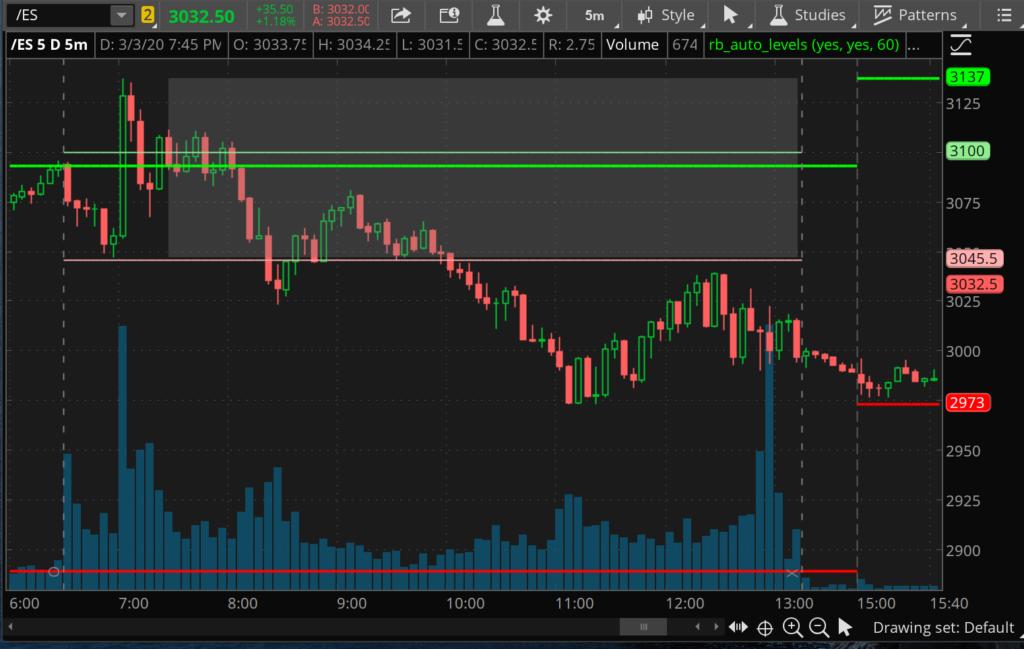 SPX 5 min Chart