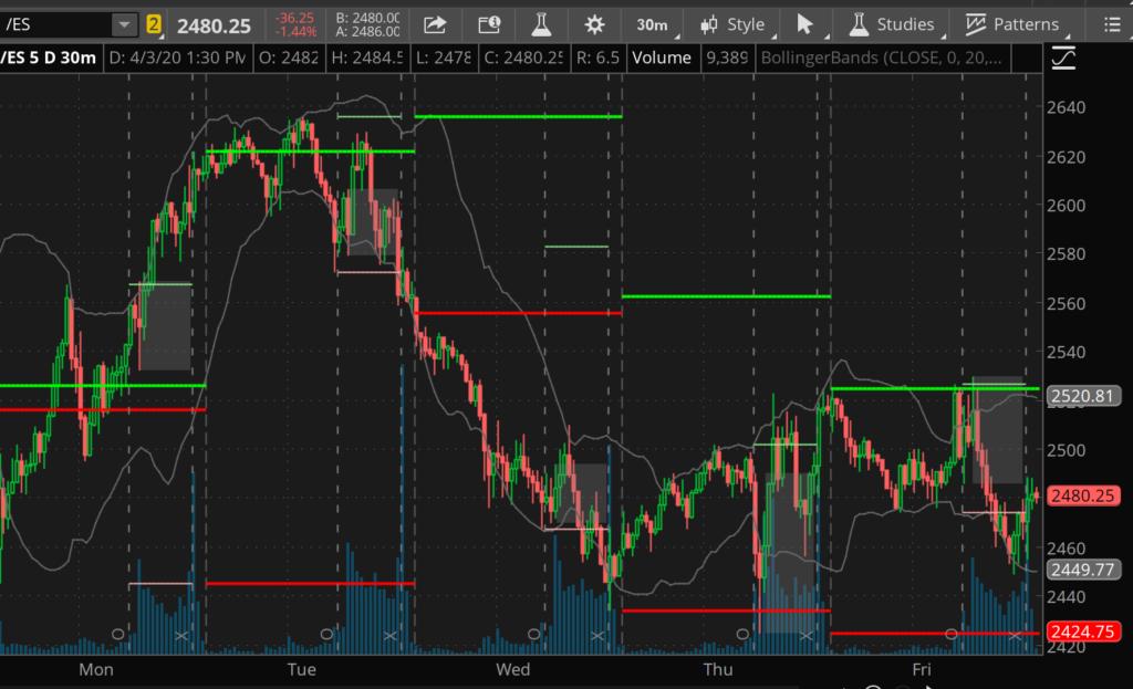 ES 30 min chart